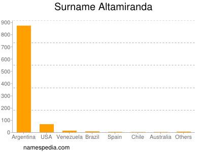 Surname Altamiranda