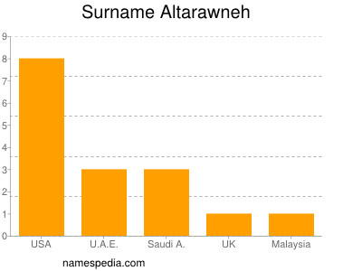 Surname Altarawneh