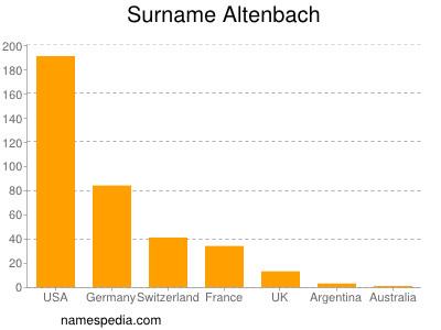 Surname Altenbach