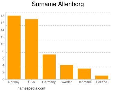 Surname Altenborg