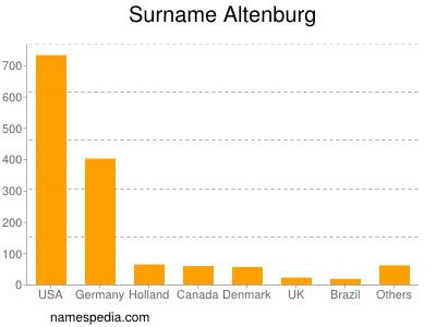 Surname Altenburg