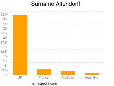 Surname Altendorff