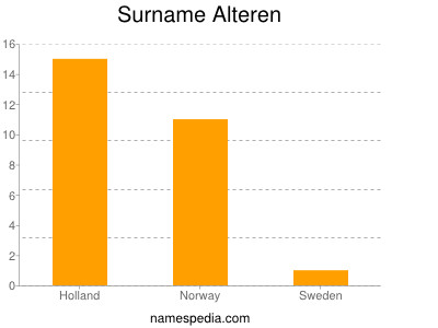 Surname Alteren