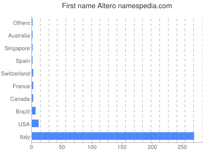 Given name Altero
