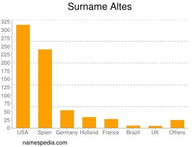 Surname Altes