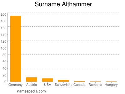 Surname Althammer