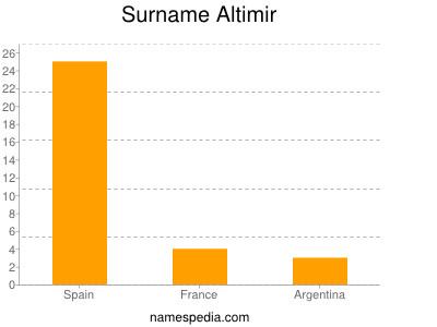 Familiennamen Altimir