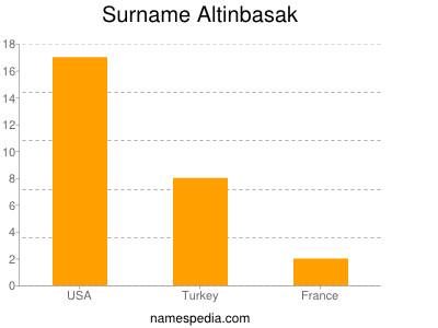 Surname Altinbasak