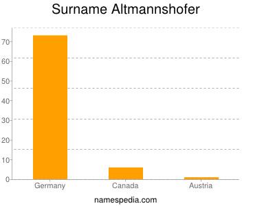 Surname Altmannshofer