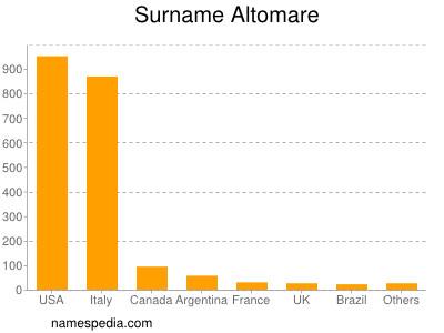 Surname Altomare