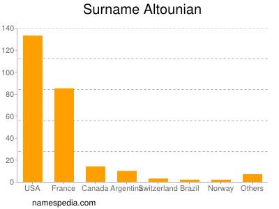 Surname Altounian