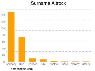 Surname Altrock
