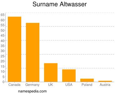 Familiennamen Altwasser