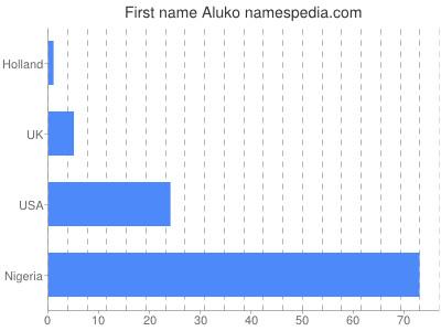 prenom Aluko
