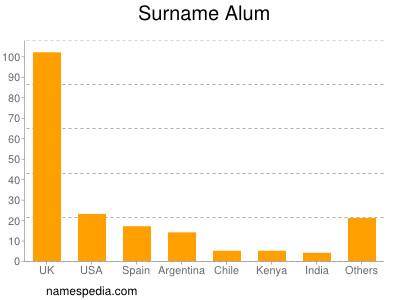 Surname Alum