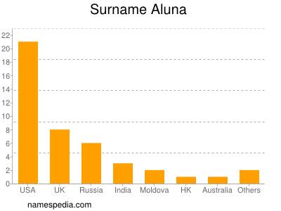 Surname Aluna