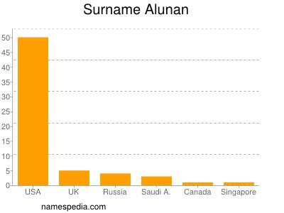 Surname Alunan