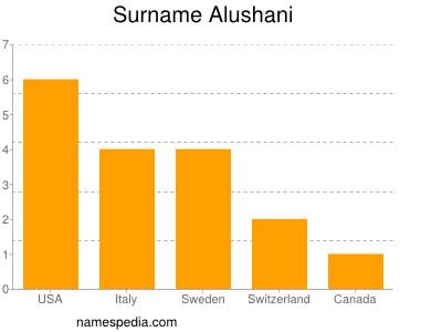 Surname Alushani