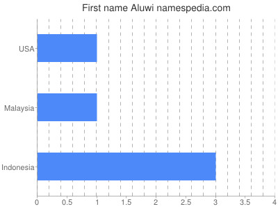 Given name Aluwi