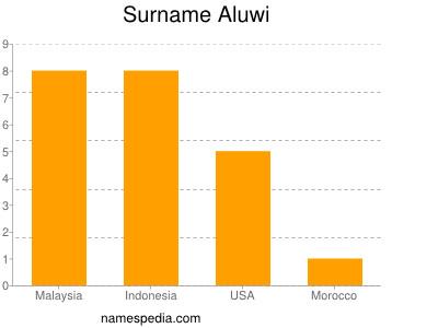 Surname Aluwi