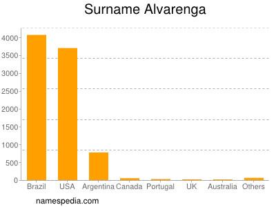 Surname Alvarenga