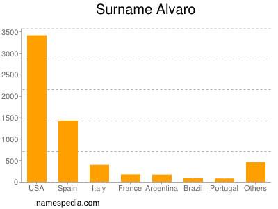 Surname Alvaro