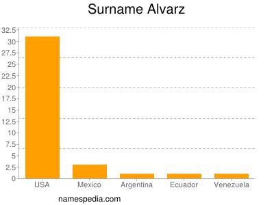 Surname Alvarz