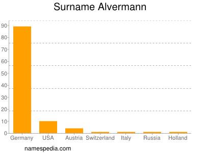 Surname Alvermann
