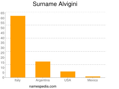 Surname Alvigini