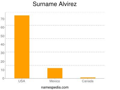 Surname Alvirez