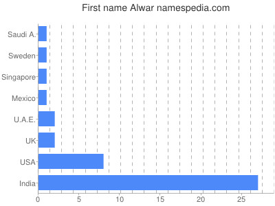 Given name Alwar