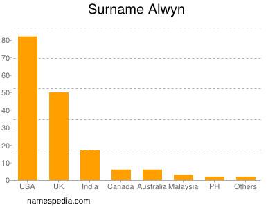 Surname Alwyn