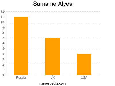 Surname Alyes