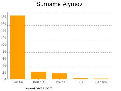 Familiennamen Alymov