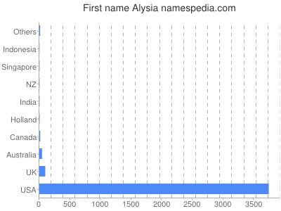 Given name Alysia