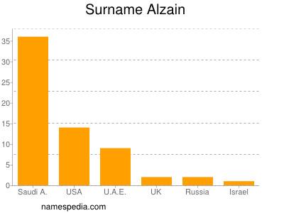 Surname Alzain