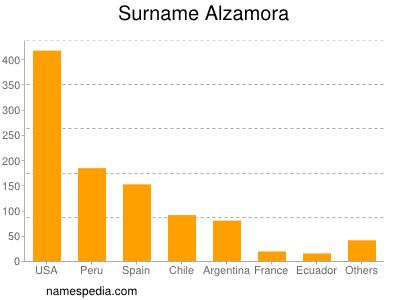 Surname Alzamora