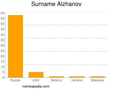 Surname Alzhanov