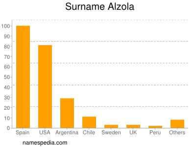 Surname Alzola