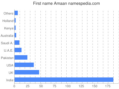 Given name Amaan