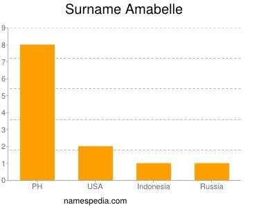 Familiennamen Amabelle