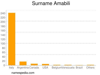 Familiennamen Amabili