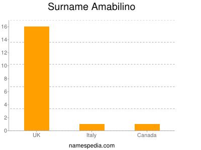 Familiennamen Amabilino