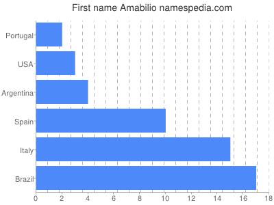Vornamen Amabilio