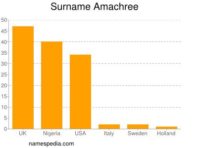 Familiennamen Amachree