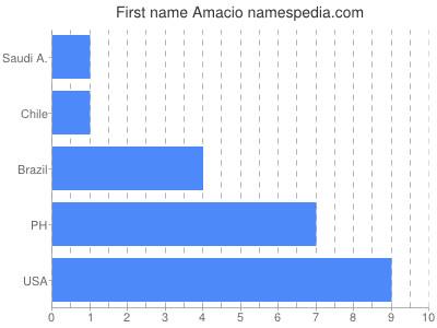 Vornamen Amacio