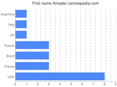 prenom Amadei