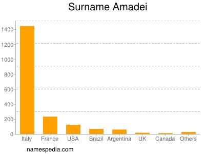 nom Amadei