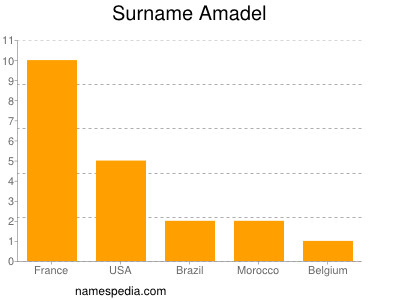 Surname Amadel