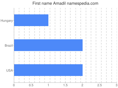 Given name Amadil